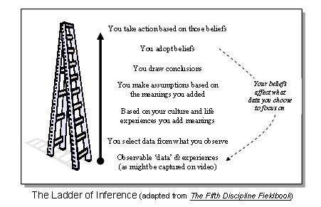 Assumptions And The Ladder Of Inference Eadinehickey